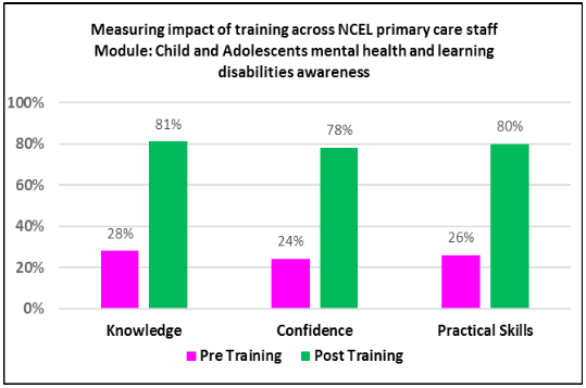Measuring impact of training across NCEL primary care staff