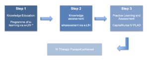 The IV Therapy Passport pathway