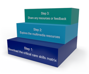 Step 1: Download the critical care skills matrix, Step 2: Explore the multimedia resources, Step 3: Share any resources or feedback