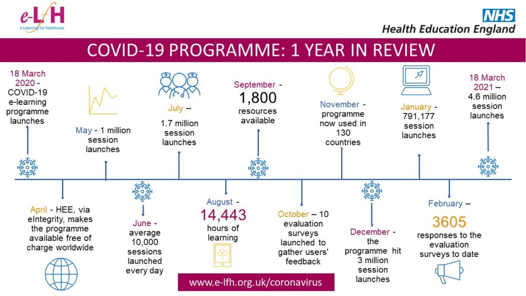 COVID-19 programme 1 year review V4